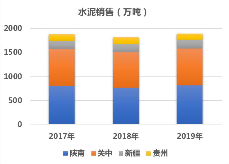西部水泥:业绩修复,预期未来三年复合年增长率10%以上